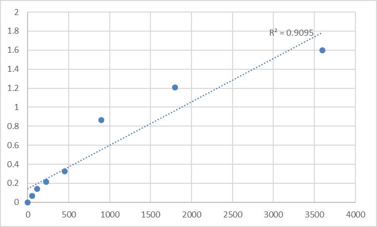 Fig.1. Human Taste receptor type 2 member 3 (TAS2R3) Standard Curve.