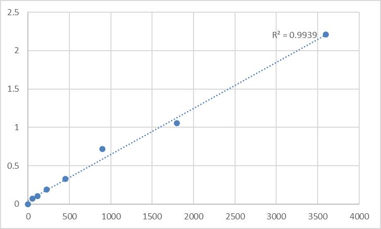 Fig.1. Human Taste receptor type 2 member 30 (TAS2R30) Standard Curve.