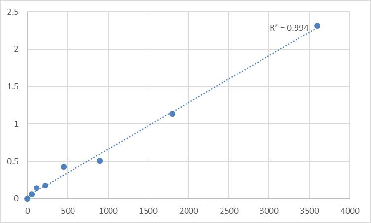 Fig.1. Human Taste receptor type 2 member 39 (TAS2R39) Standard Curve.