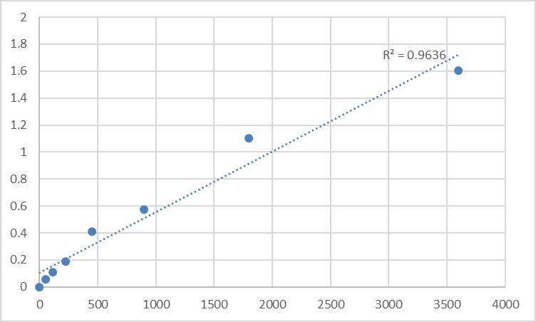 Fig.1. Human Taste receptor type 2 member 4 (TAS2R4) Standard Curve.