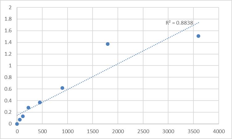 Fig.1. Human Taste receptor type 2 member 40 (TAS2R40) Standard Curve.