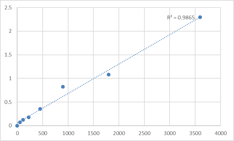 Fig.1. Human Taste receptor type 2 member 42 (TAS2R42) Standard Curve.