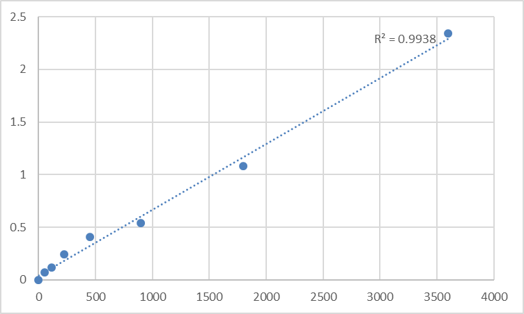 Fig.1. Human Transcriptional enhancer factor TEF-1 (TEAD1) Standard Curve.