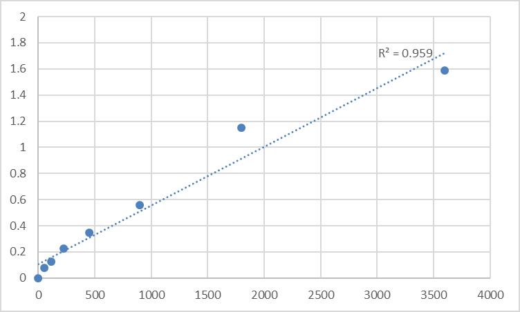 Fig.1. Human Transferrin (TF) Standard Curve.
