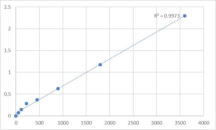 Fig.1. Human Transforming growth factor beta-1-induced transcript 1 protein (TGFB1I1) Standard Curve.