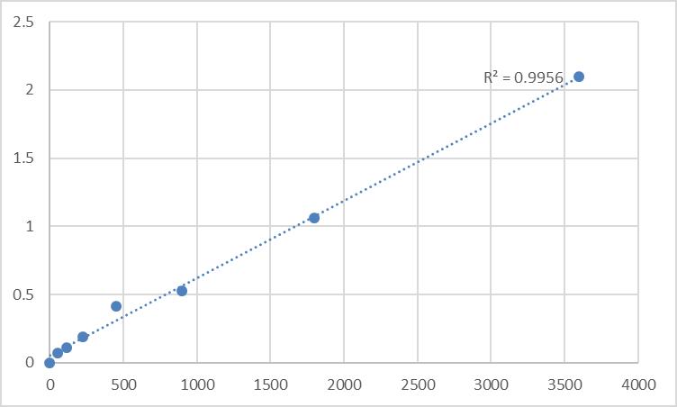 Fig.1. Human Transforming growth factors β2 (TGF-β2) Standard Curve.