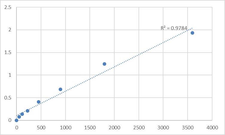 Fig.1. Human Transforming growth factor β3 (TGF-β3) Standard Curve.