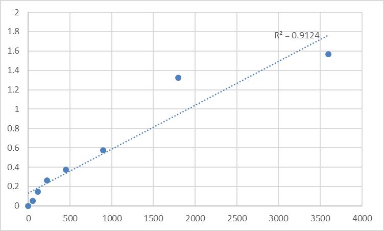Fig.1. Human TGF-beta receptor type-1 (TGFBR1) Standard Curve.