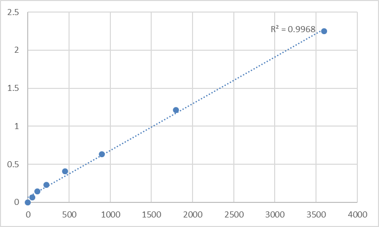 Fig.1. Human Transforming growth factor β receptor 2 (TGF-βR2) Standard Curve.