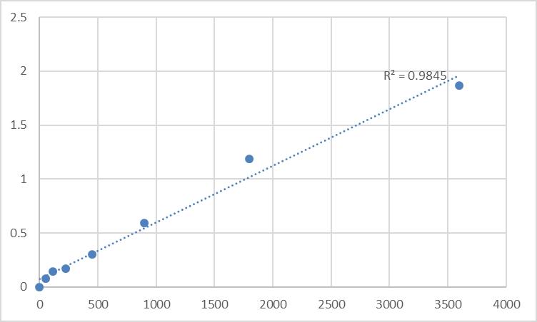 Fig.1. Human Transforming growth factor-beta receptor-associated protein 1 (TGFBRAP1) Standard Curve.