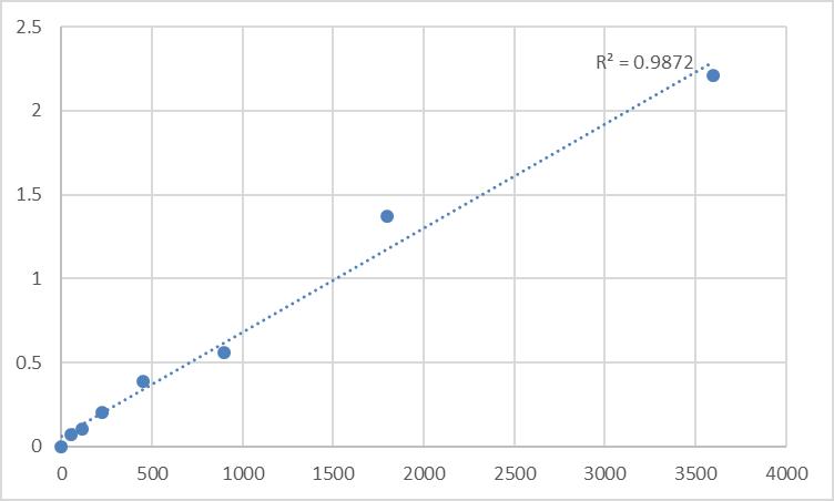Fig.1. Human Homeobox protein TGIF2LY (TGIF2LY) Standard Curve.