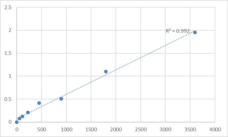 Fig.1. Human Tyrosine hydroxylase (TH) Standard Curve.