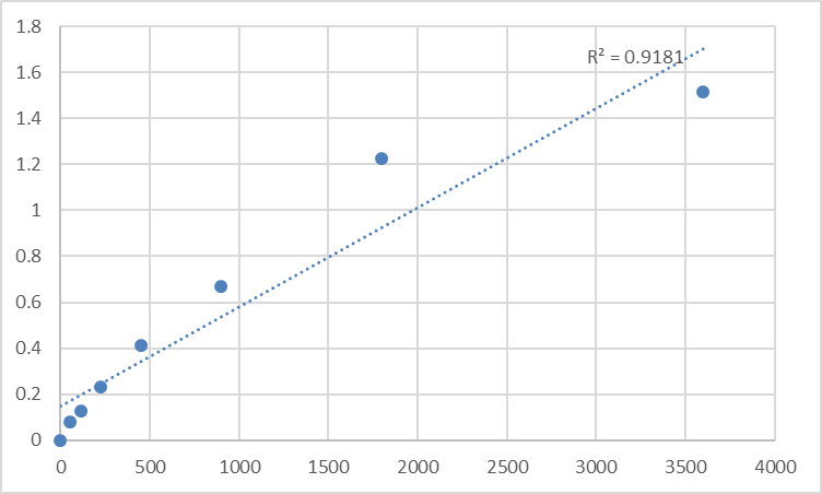 Fig.1. Human Spindlin-2A (SPIN2A) Standard Curve.