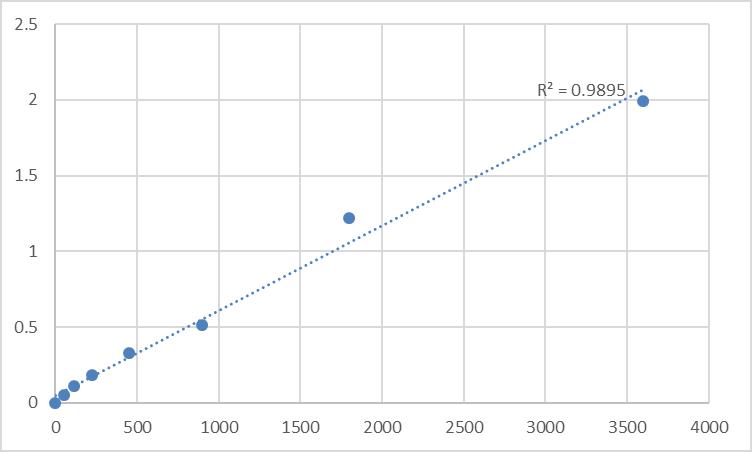 Fig.1. Human Transcription factor Spi-B (SPIB) Standard Curve.