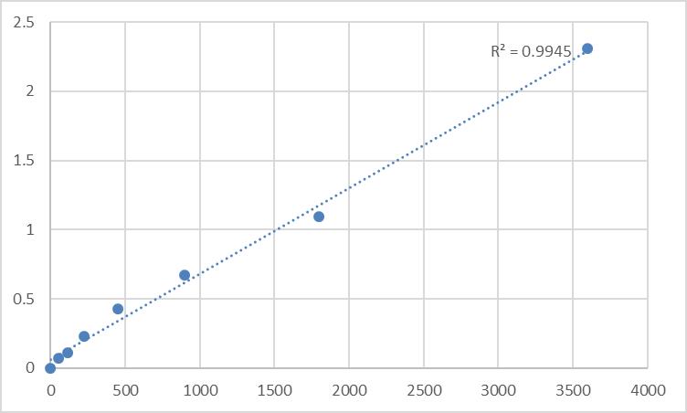 Fig.1. Human Transcription factor PU.1 (SPI1) Standard Curve.