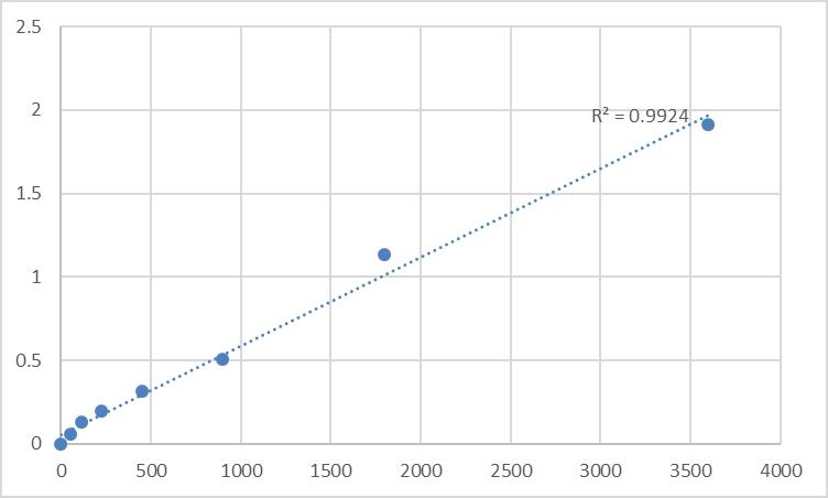 Fig.1. Human Sphingosine (SPH) Standard Curve.