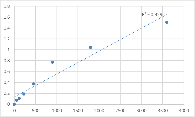 Fig.1. Human Paraplegin (SPG7) Standard Curve.