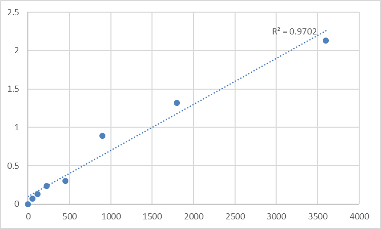 Fig.1. Human Kinetochore protein Spc24 (SPC24) Standard Curve.