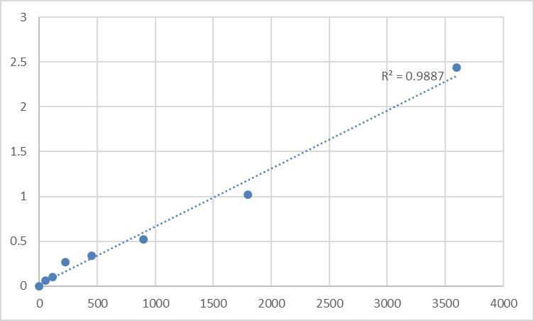 Fig.1. Human Spermatogenesis-associated protein 9 (SPATA9) Standard Curve.