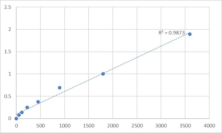 Fig.1. Human Spermatogenesis-associated protein 6 (SPATA6) Standard Curve.