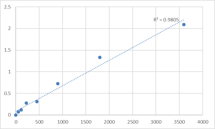 Fig.1. Human Spermatogenesis-associated protein 5-like protein 1 (SPATA5L1) Standard Curve.