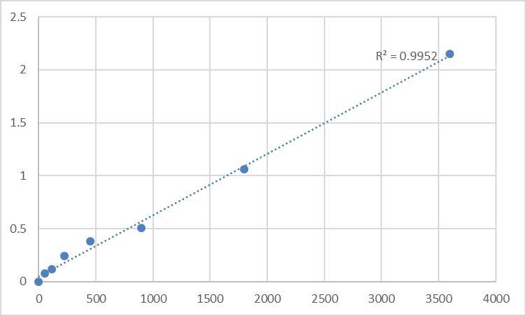Fig.1. Human Spermatogenesis-associated protein 22 (SPATA22) Standard Curve.
