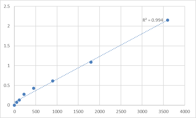 Fig.1. Human Spermatogenesis-associated protein 20 (SPATA20) Standard Curve.