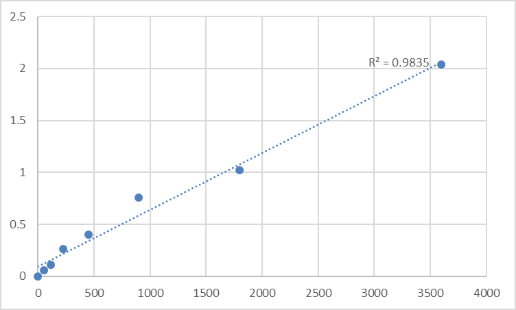 Fig.1. Human Spermatogenesis-associated protein 2 (SPATA2) Standard Curve.