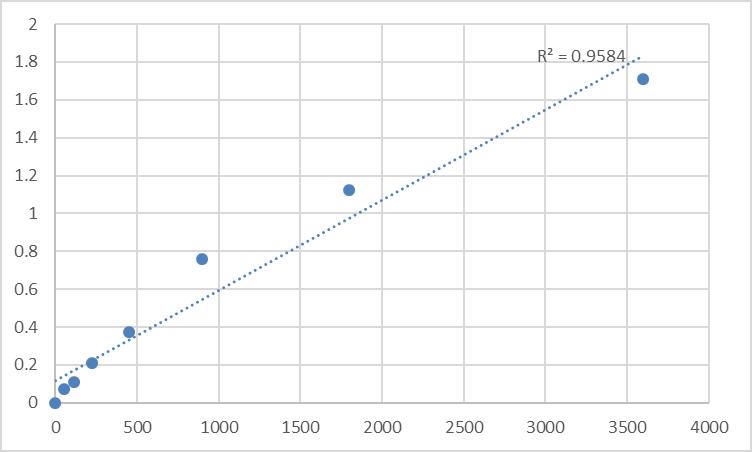 Fig.1. Human Spermatogenesis-associated protein 19, mitochondrial (SPATA19) Standard Curve.