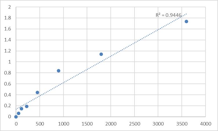 Fig.1. Human Saliva Peroxidase (SP) Standard Curve.