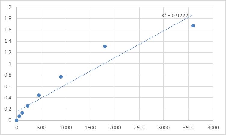 Fig.1. Human Son of sevenless homolog 2 (SOS2) Standard Curve.