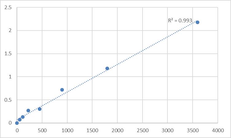 Fig.1. Human Son of sevenless homolog 1 (SOS1) Standard Curve.