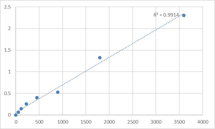 Fig.1. Human Sortilin (SORT1) Standard Curve.