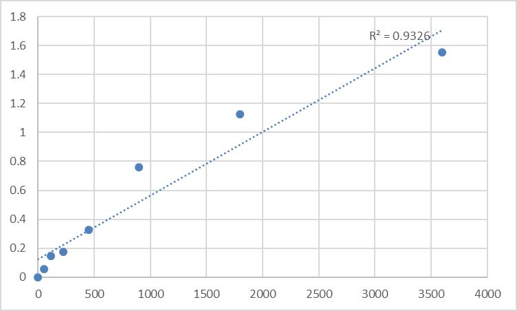 Fig.1. Human Sorbitol dehydrogenase (SDH) Standard Curve.