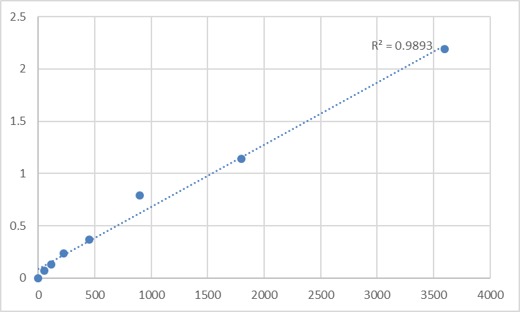 Fig.1. Human VPS10 domain-containing receptor SorCS2 (SORCS2) Standard Curve.