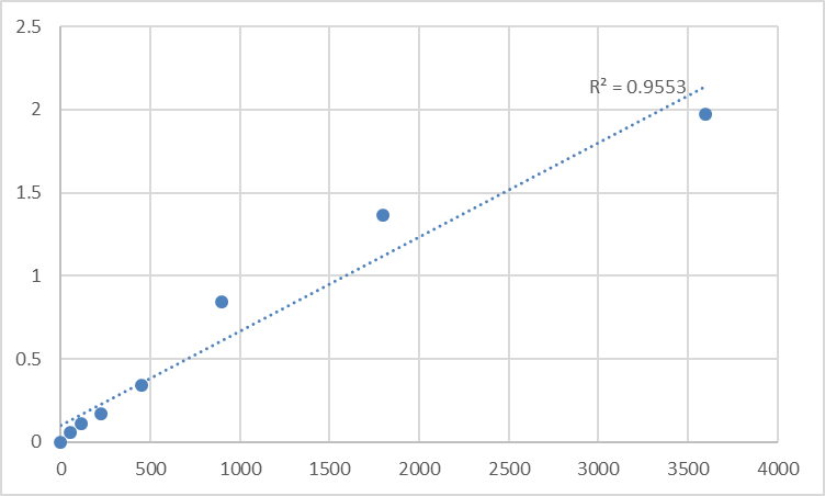 Fig.1. Human VPS10 domain-containing receptor SorCS1 (SORCS1) Standard Curve.