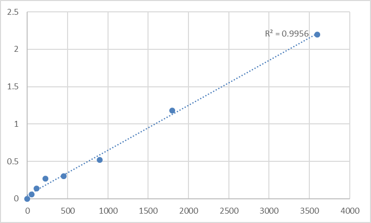 Fig.1. Human Sorbin and SH3 domain-containing protein 2 (SORBS2) Standard Curve.