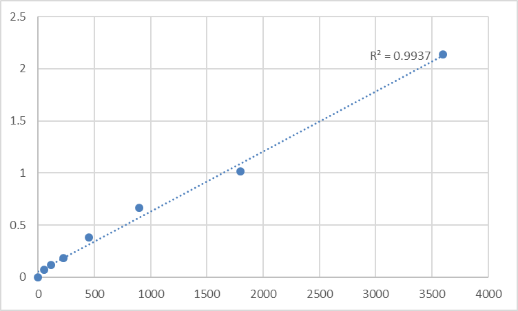Fig.1. Human Sorbin and SH3 domain-containing protein 1 (SORBS1) Standard Curve.