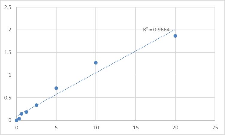 Fig.1. Human Smoothened homolog (SMO) Standard Curve.