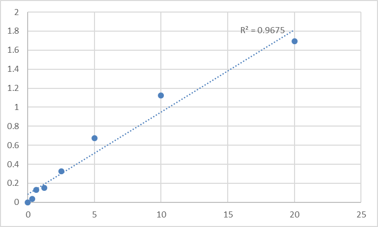 Fig.1. Human Mothers against decapentaplegic homolog 4 (SMAD4) Standard Curve.