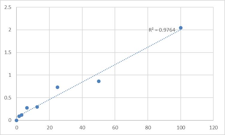 Fig.1. Human Slit homolog 2 protein (SLIT2) Standard Curve.