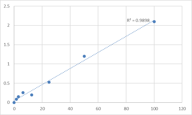 Fig.1. Human B (0,+)-type amino acid transporter 1 (SLC7A9) Standard Curve.