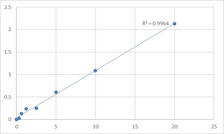 Fig.1. Human Y+L amino acid transporter 1 (SLC7A7) Standard Curve.