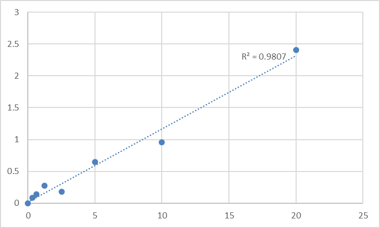 Fig.1. Human Sodium- and chloride-dependent glycine transporter 1 (SLC6A9) Standard Curve.
