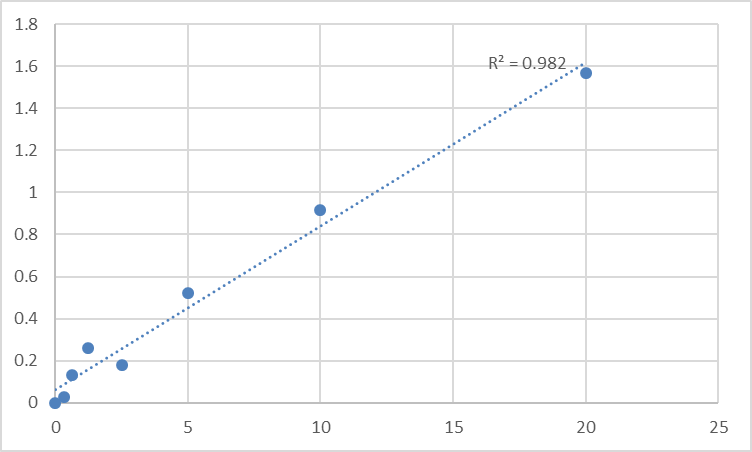 Fig.1. Human Sodium- and chloride-dependent creatine transporter 1 (SLC6A8) Standard Curve.