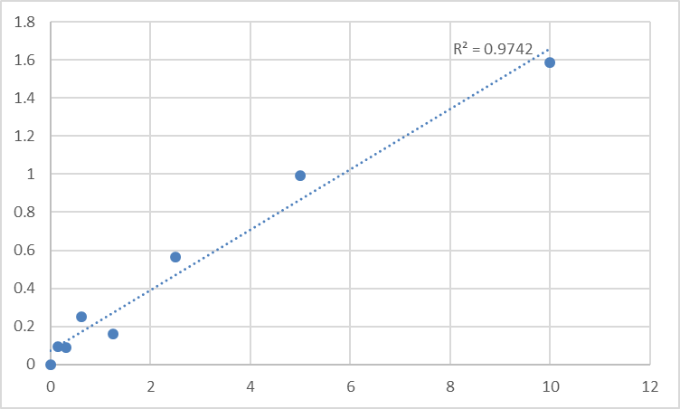 Fig.1. Human Sodium/iodide cotransporter (SLC5A5) Standard Curve.