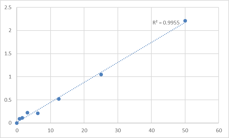 Fig.1. Human Sodium/glucose cotransporter 2 (SLC5A2) Standard Curve.