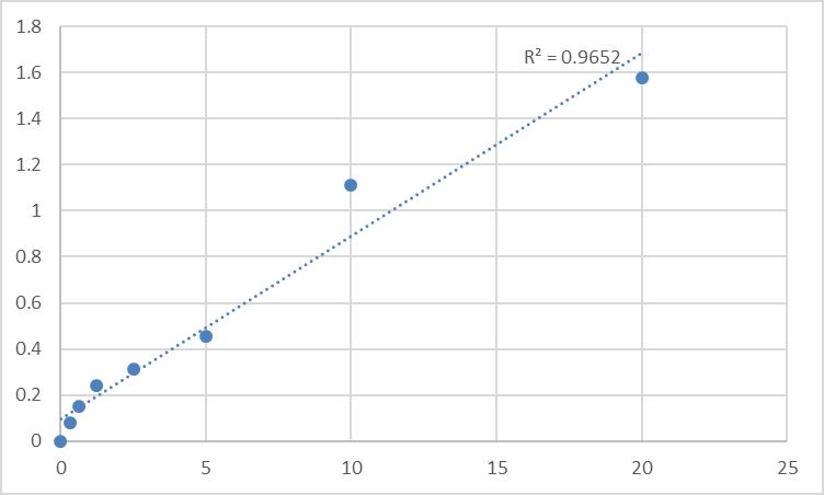 Fig.1. Human Glucose transporter 1 (GLUT1) Standard Curve.