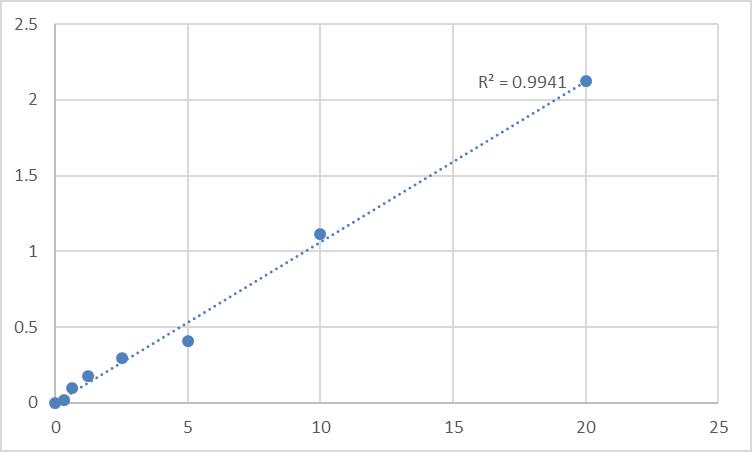 Fig.1. Human Electrogenic sodium bicarbonate cotransporter 4 (SLC4A5) Standard Curve.