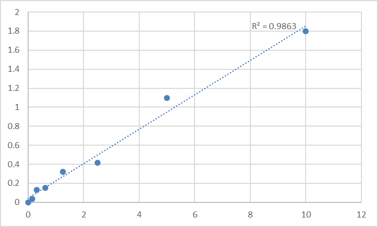 Fig.1. Human Sodium-coupled neutral amino acid transporter 1 (SLC38A1) Standard Curve.